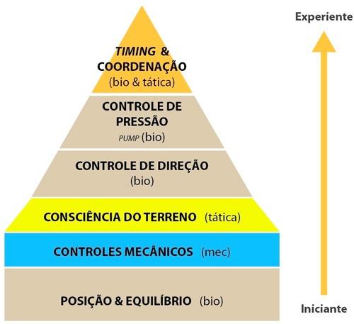 Pirâmide das 6 habilidades